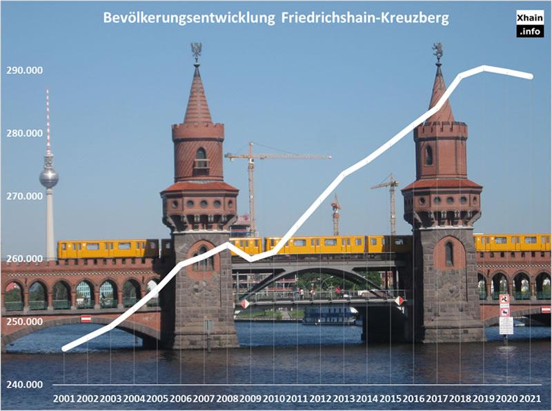 Bevölkerungsentwicklung im Berliner Bezirk Friedrichshain-Kreuzberg