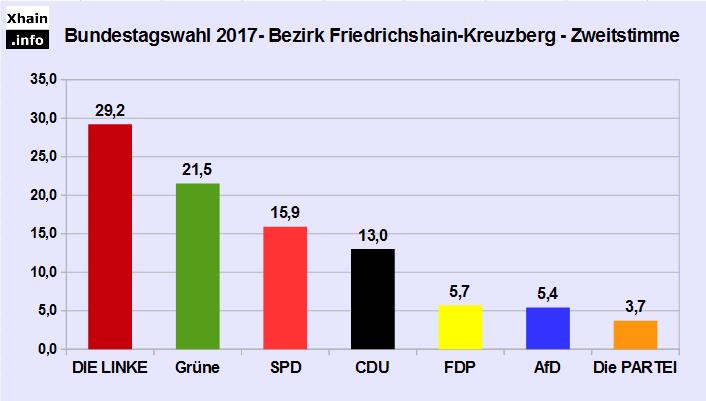 Bundestagswahl 2017: Zweitstimmenergebnis im Bezirk Friedrichshain-Kreuzberg